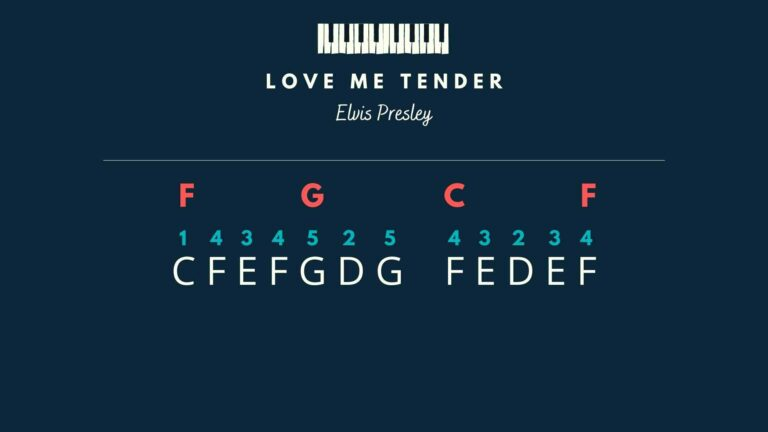 Love Me Tender - melody and chords