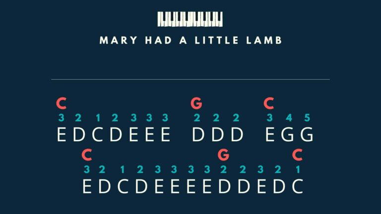 Mary Had a Little Lamb - melody and chords