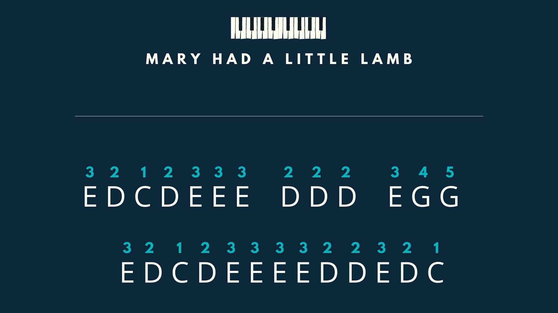 Stage 1 - Mary Had a Little Lamb melody
