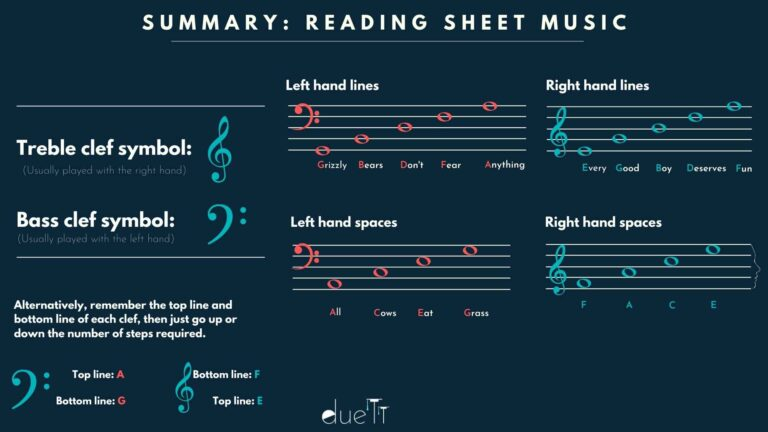 Summary - reading sheet music