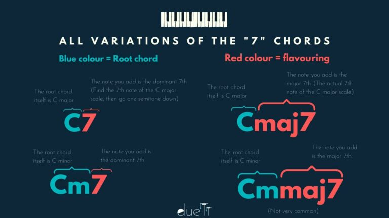 Variations of 7th chords
